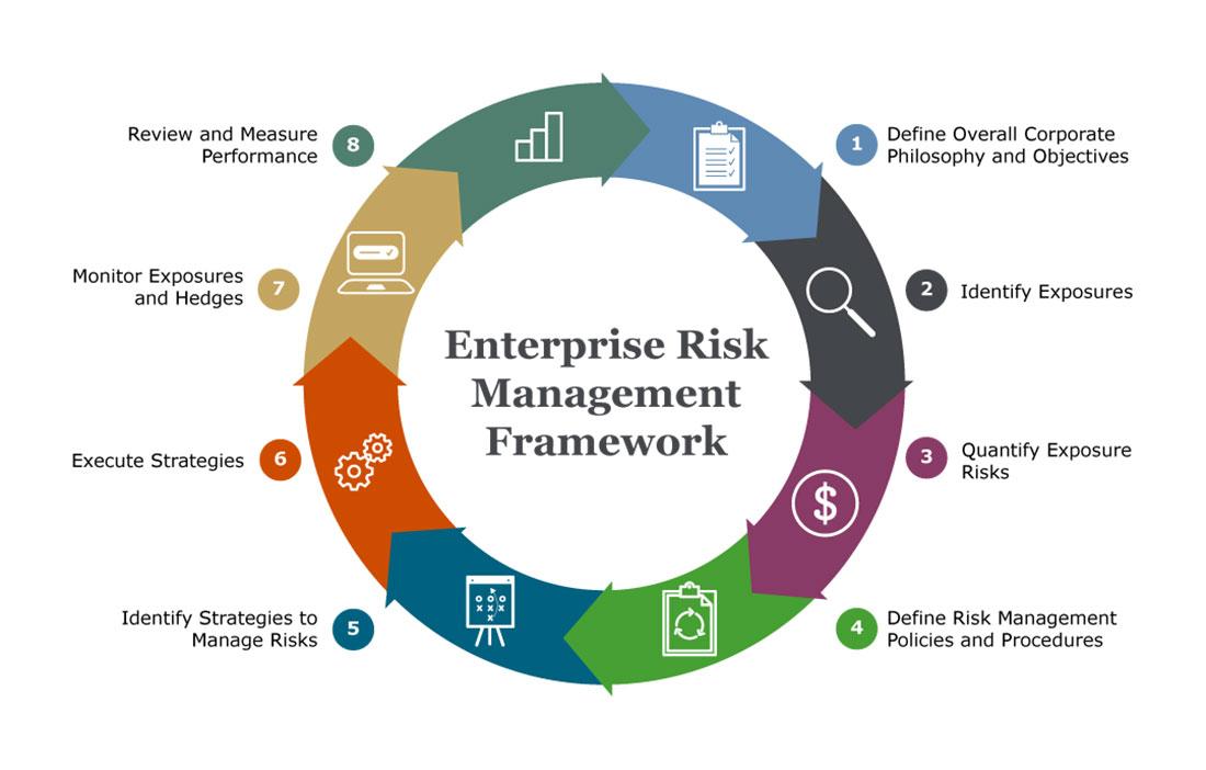 enterprise-risk-management-framework